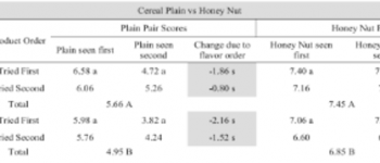 Hedonic Contrast Effects in Multi-Product Food Evaluations Differing in Complexity Food Quality & Preference